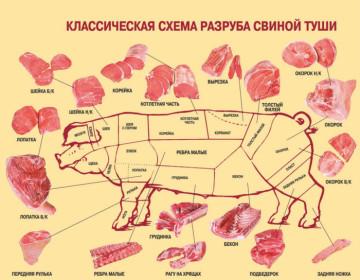 Разделка туши свинины