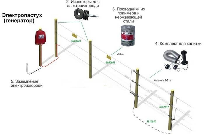 Конструкция электрической изгороди