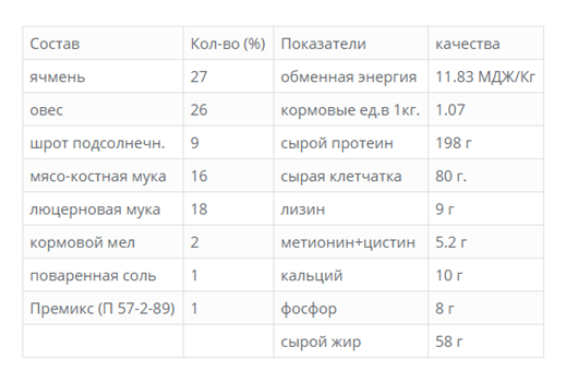 Таблица с ингредиентами для приготовления комбикорма ПК-57-3-89