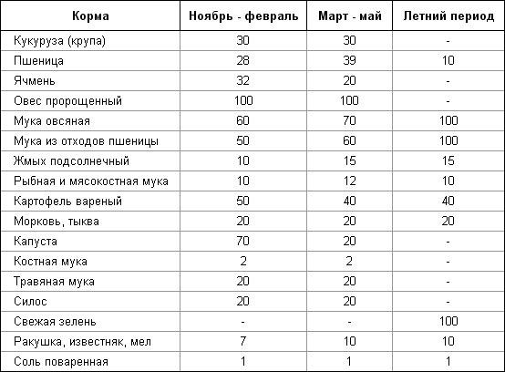 Кормление и выращивание утят мулардов в домашних условиях 65