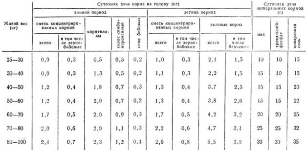 Суточные нормы потребления различных типов кормов по возрасту свиней